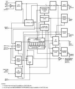 single chip 8 digit frequency counters icm7216 With pic frequency counter block diagram