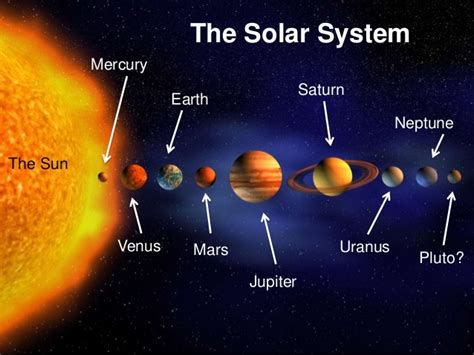 Solar System Diagram Without Pluto by S Class Agosto 2015
