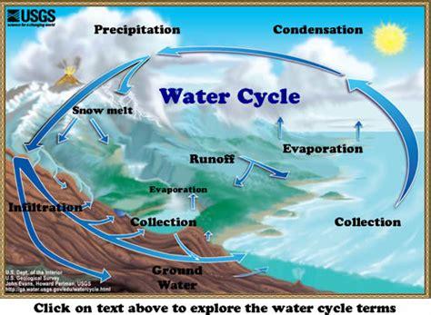 chemistry water   properties