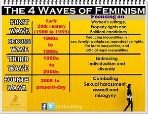 What, Is, Feminism, Introduction, To, History, Waves, And, Types