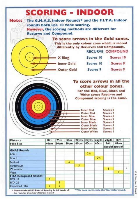 Mayflower Archers - Rounds Summary