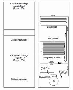 Layout Of The Domestic Refrigerator 3  Results And