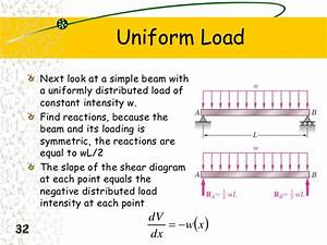 Forces Acting On The Beam With Shear Force  U0026 Bending Moment