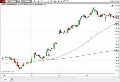 Golden Cross Strategy Breakout Breakouts Stocks Commodities