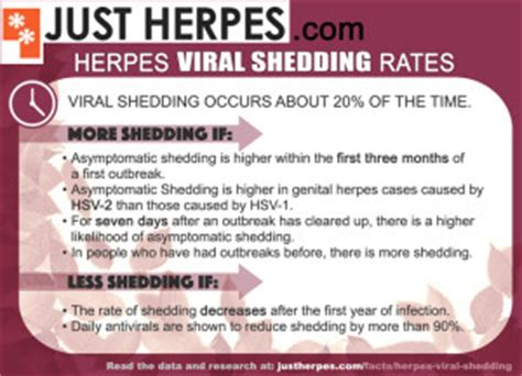 Herpes Viral Shedding After Outbreak herpes viral shedding the research and the rates just