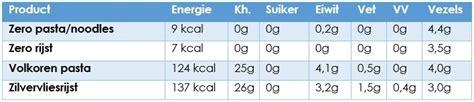 koolhydraten en eiwitten niet samen eten