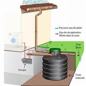 Installation Recuperateur Eau De Pluie : r cup ration eau pluie maison ooreka ~ Dode.kayakingforconservation.com Idées de Décoration
