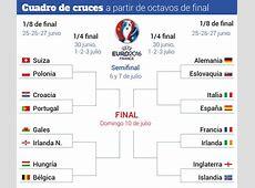 Así queda el cuadro de octavos de la Eurocopa 2016 de