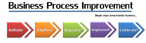 What Is Business Process Improvement (bpi)?  Discover. Academy Of Rheumatology Social Media Campaign. Accident Reconstruction Expert Witness. Insurance Claims Processing Detox From Drugs. Home Security Systems Massachusetts. Globalstar Investor Relations. Treatment For Spinal Compression Fractures. Most Affordable Fuel Efficient Cars. How To Move Out Of State Best Web Host Review