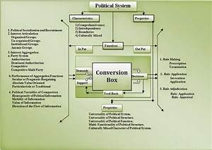 Visit To Learn  Political System