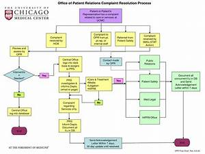 How To Handle Patient Complaint Flow Chart