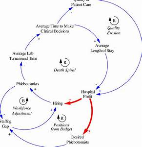 Causal Loop Diagram For The Effect Of Management Policies