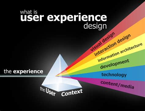 what is ux design stephen a user experience designer in