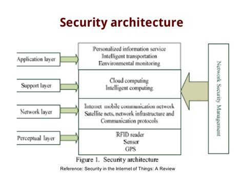 Will Internet Of Things (iot) Be Secure Enough?