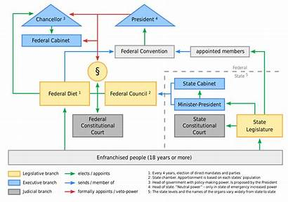 Political Germany System Svg Chart Flow Berkas