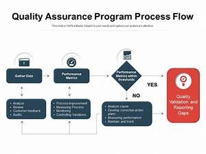 Quality Assurance Program Process Flow Powerpoint Slides
