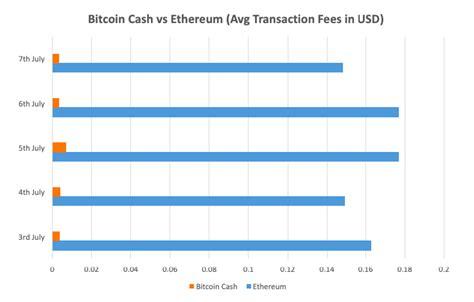 Ethereum beats bitcoin in transaction throughput. Bitcoin Cash vs Ethereum: A Comparison - Blockgeeks