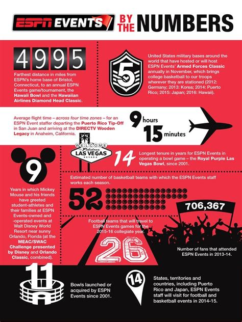 infROWgraphic: ESPN Events' year by the numbers - ESPN ...