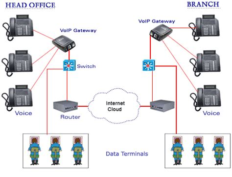 Modern Telephone Wiring Diagram by Voip Services My Computer Wiz