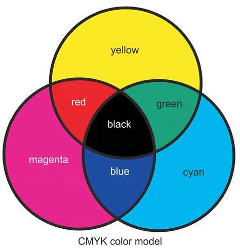 Colour models