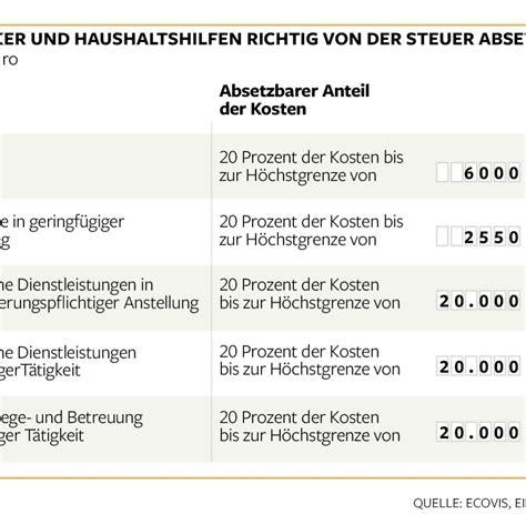 Haushaltsnahe Dienstleistungen Der Steuer Absetzen by Finanzamt Was Selbstst 228 Ndige Der Steuer Absetzen