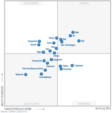 gartner magic quadrant service desk service desk outsourcing services ayresmarcus