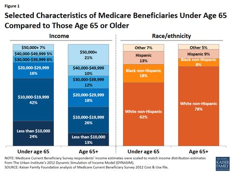 Medicare's Role For People Under Age 65 With Disabilities
