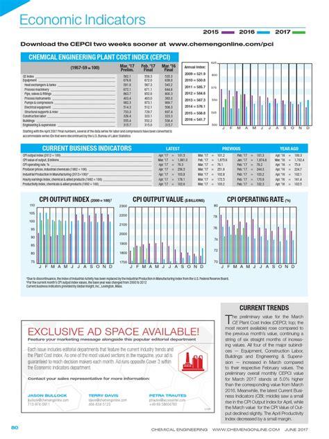Cepci June 2017 Issue  Consumer Price Index  Index
