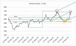 Outlook 39 20 The Asian Benzene Conundrum Set To Persist On