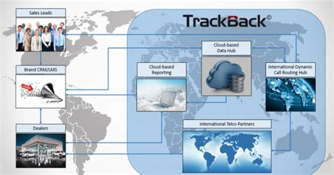 Track Dealer Responses To Digital Crm Leads| Trackback