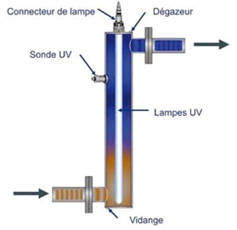 le traitement de l eau par uv une m 233 thode efficace pour 233 liminer les micro organismes le