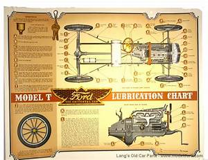 Model T Lubrication Chart  Colored Wall Poster  A