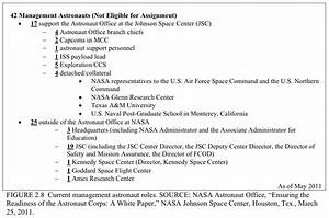 Related Keywords & Suggestions for nasa astronaut applications