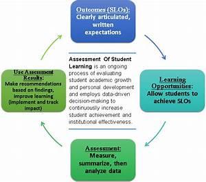 Assessment Of Student Learning At Gallaudet  U2013 Gallaudet