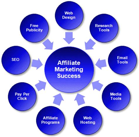 marketing programs how to use blogging to build an affiliate marketing