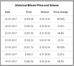 bitcoin eth  zcash price widget chart widget news widget  multiple cryptocurrency