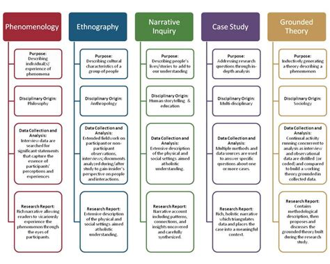 key features  theoretical frameworks  qualitative research curriculum  instruction