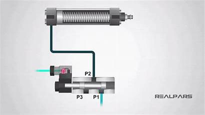 Spool Valve Valves Types Different Position Working