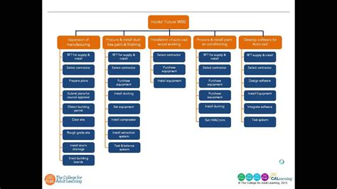 top tips  developing  work breakdown structure wbs