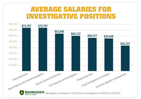 Crime Investigator Salary by Criminal Investigator Security Guards Companies