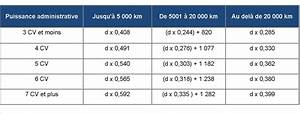 Calcul Frais Réels 2017 : calcul frais km indemnit s kilom triques fichier excel gratuit de suivi calcul frais de garde ~ Medecine-chirurgie-esthetiques.com Avis de Voitures