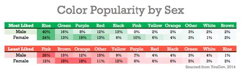 most popular favorite color why most s favorite color is blue the peruser