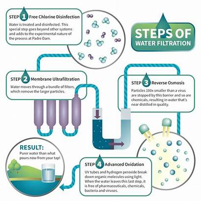 Water Purification Plant Filtration Treatment Process Solution
