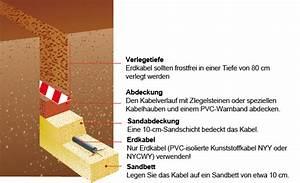 Kabelverlegung Im Erdreich Vorschriften : gedankenspiel als prepper seite 7 allmystery ~ Frokenaadalensverden.com Haus und Dekorationen