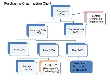 Day 4 – Purchasing Organisation   SAP MM