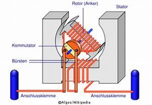 Wie Funktioniert Ein Staubsauger : gruppe2 sdreb erkl rung und aufbau eines wechselstrommotors ~ Watch28wear.com Haus und Dekorationen