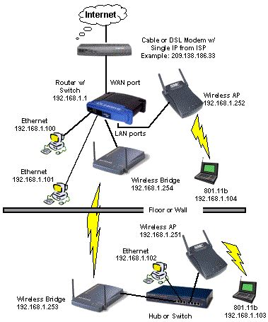 Home Network Wiring Diagram With Bridge by Pin By Shena Vanhok On Secure Home Wireless Network In