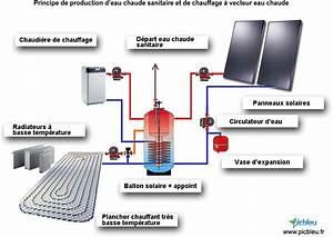 Pompe A Fioul Electrique : chaudiere gaz eau et chauffage chauffage gaz pour atelier traiteurchevalblanc ~ Melissatoandfro.com Idées de Décoration