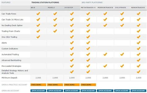 forex trading platform comparison fxcm review all updated for 2019 compare their features here