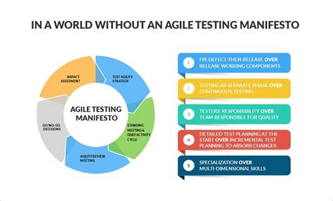 world   agile testing manifesto